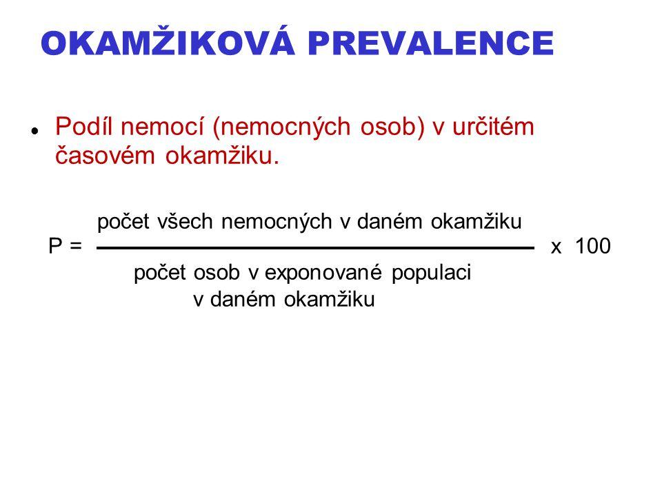 OKAMŽIKOVÁ PREVALENCE Podíl nemocí (nemocných osob) v určitém časovém okamžiku. počet všech nemocných v daném okamžiku P = x 100 počet osob v exponova