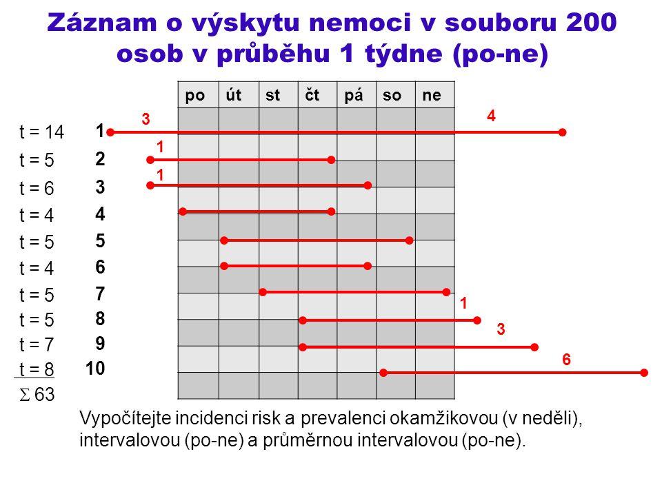 Záznam o výskytu nemoci v souboru 200 osob v průběhu 1 týdne (po-ne) 1 2 3 4 5 6 7 8 9 10 Vypočítejte incidenci risk a prevalenci okamžikovou (v neděl