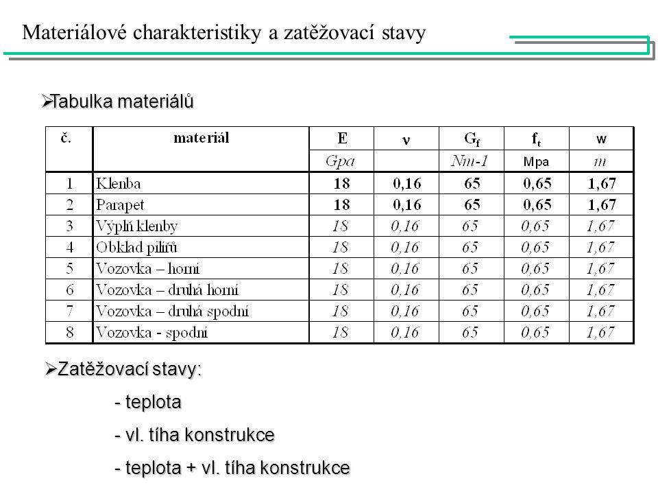 Materiálové charakteristiky a zatěžovací stavy  Tabulka materiálů  Zatěžovací stavy: - teplota - teplota - vl. tíha konstrukce - vl. tíha konstrukce