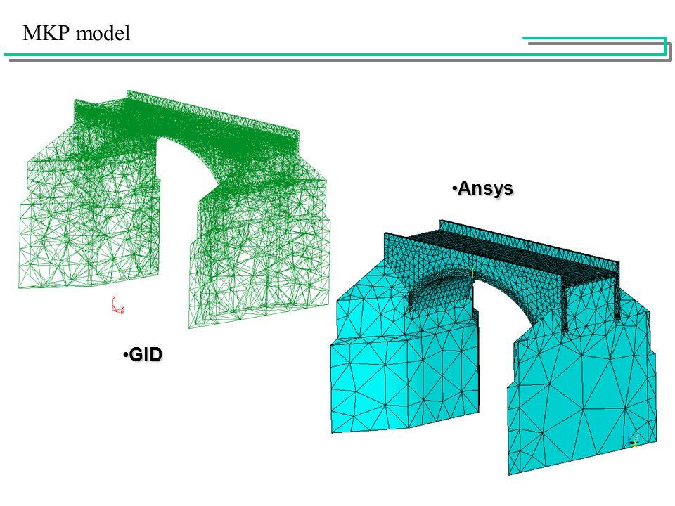 MKP model GIDGID AnsysAnsys