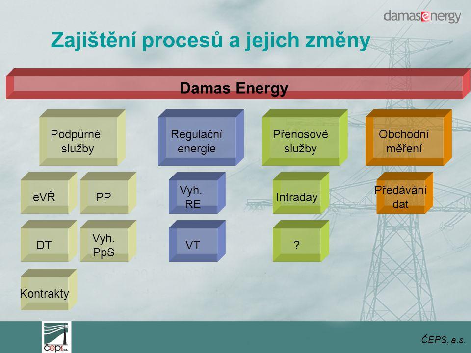 ČEPS, a.s.Podpůrné služby Regulační energie Přenosové služby eVŘ DT Kontrakty PP Vyh.