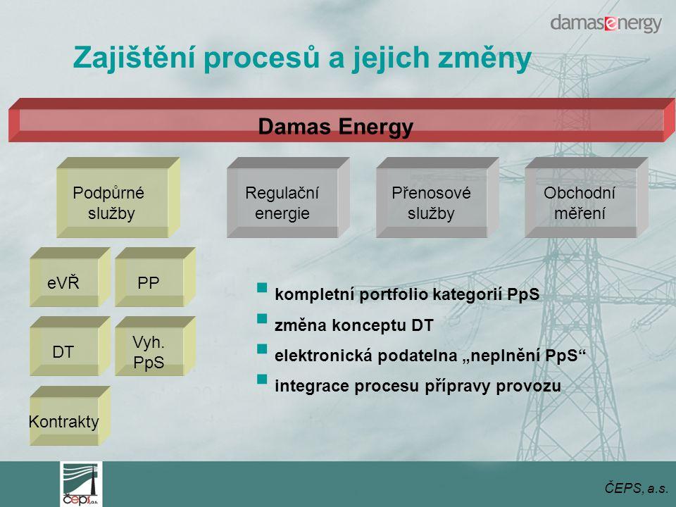 ČEPS, a.s.Podpůrné služby Regulační energie Přenosové služby Vyh.