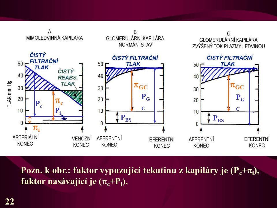  PcPc PiPi PGCPGC PGCPGC ii  GC P BS 22 Pozn. k obr.: faktor vypuzující tekutinu z kapiláry je (P c +  i ), faktor nasávající je (  c +P i ). c