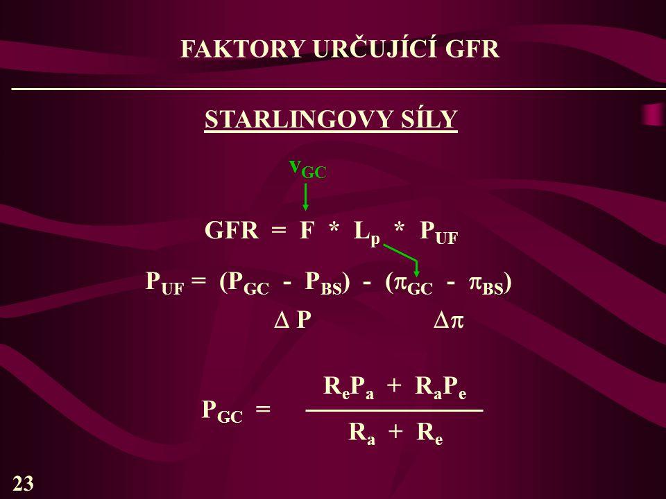 FAKTORY URČUJÍCÍ GFR STARLINGOVY SÍLY GFR = F * L p * P UF v GC P UF = (P GC - P BS ) - (  GC -  BS )  P  R e P a + R a P e R a + R e P GC = 23