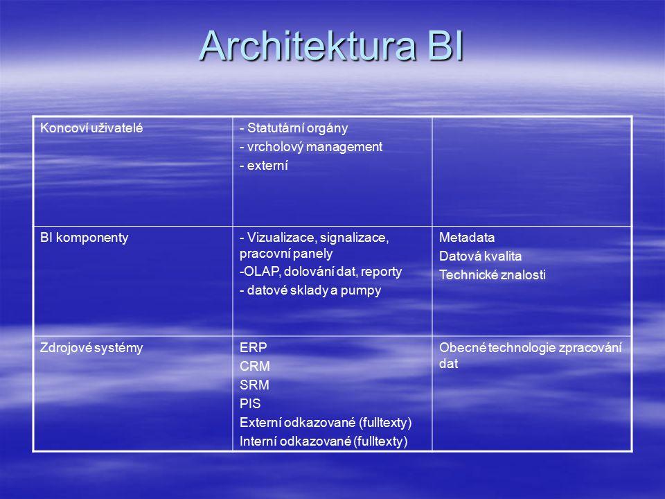 Architektura BI Koncoví uživatelé- Statutární orgány - vrcholový management - externí BI komponenty- Vizualizace, signalizace, pracovní panely -OLAP, dolování dat, reporty - datové sklady a pumpy Metadata Datová kvalita Technické znalosti Zdrojové systémyERP CRM SRM PIS Externí odkazované (fulltexty) Interní odkazované (fulltexty) Obecné technologie zpracování dat