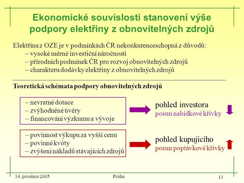 14. prosince 2005 Praha 13 Ekonomické souvislosti stanovení výše podpory elektřiny z obnovitelných zdrojů Elektřina z OZE je v podmínkách ČR nekonkure