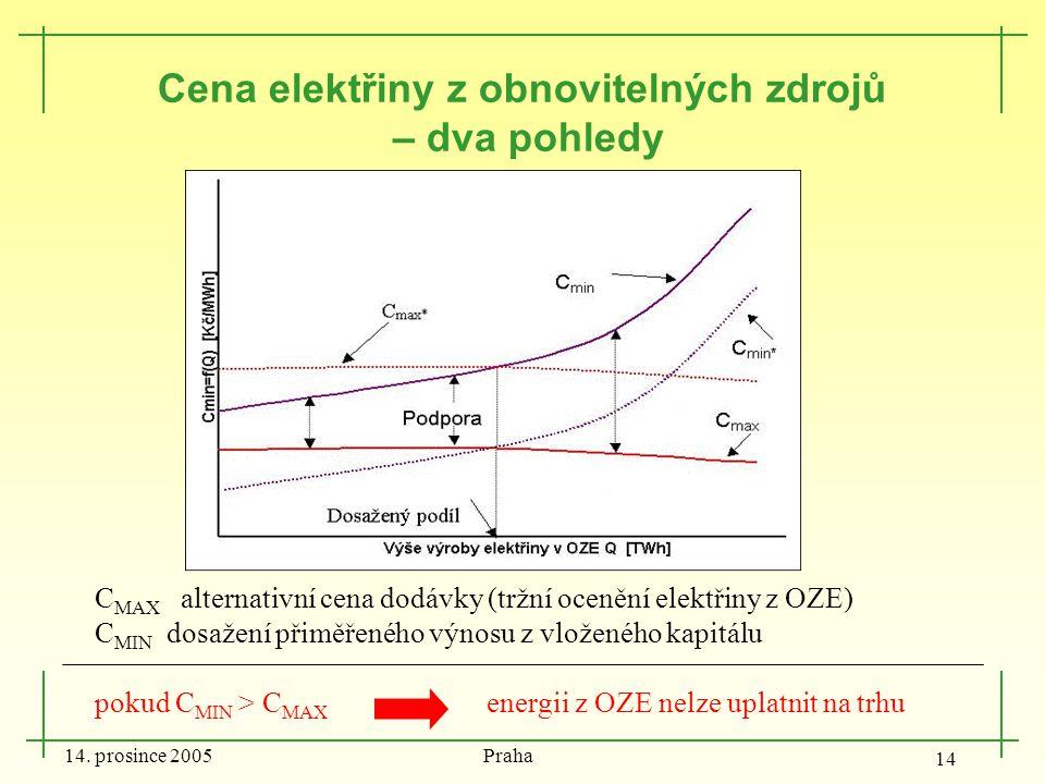 14. prosince 2005 Praha 14 Cena elektřiny z obnovitelných zdrojů – dva pohledy C MAX alternativní cena dodávky (tržní ocenění elektřiny z OZE) C MIN d