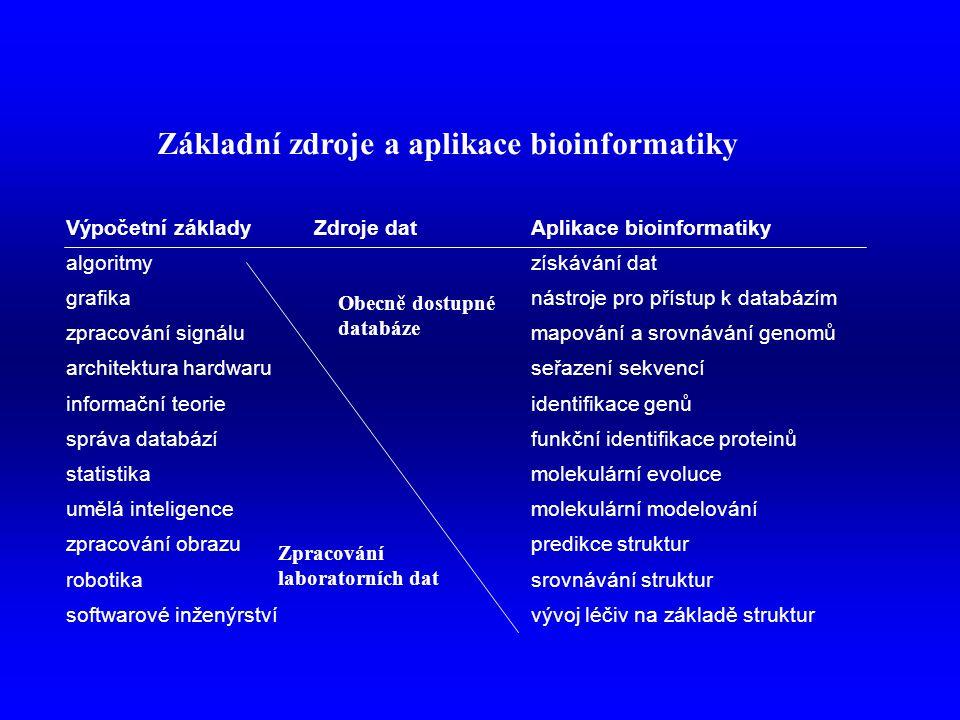 Základní zdroje a aplikace bioinformatiky Výpočetní základyZdroje datAplikace bioinformatiky algoritmyzískávání dat grafikanástroje pro přístup k databázím zpracování signálumapování a srovnávání genomů architektura hardwaruseřazení sekvencí informační teorieidentifikace genů správa databázífunkční identifikace proteinů statistikamolekulární evoluce umělá inteligencemolekulární modelování zpracování obrazupredikce struktur robotikasrovnávání struktur softwarové inženýrstvívývoj léčiv na základě struktur Obecně dostupné databáze Zpracování laboratorních dat