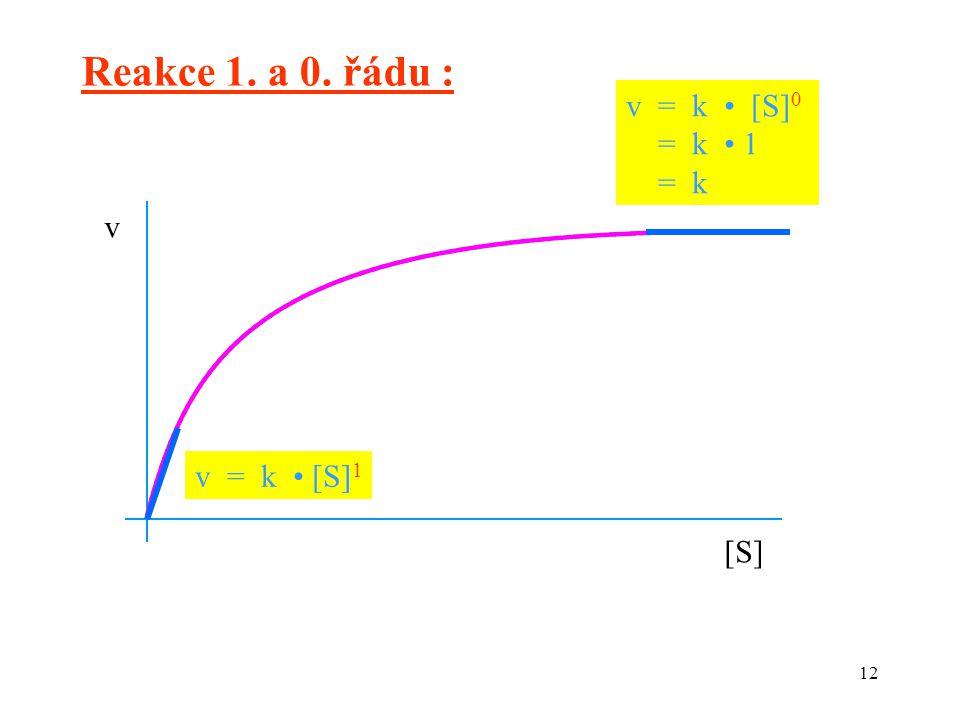 12 v [S][S] v = k [S] 0 = k 1 = k v = k [S] 1 Reakce 1. a 0. řádu :