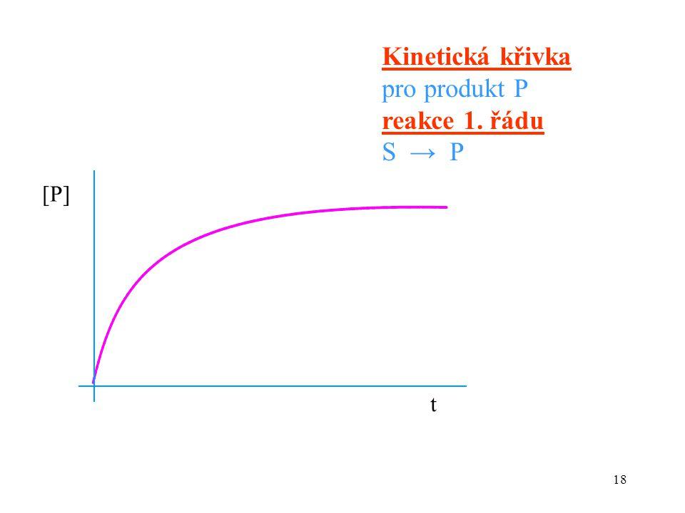 18 t [P][P] Kinetická křivka pro produkt P reakce 1. řádu S → P