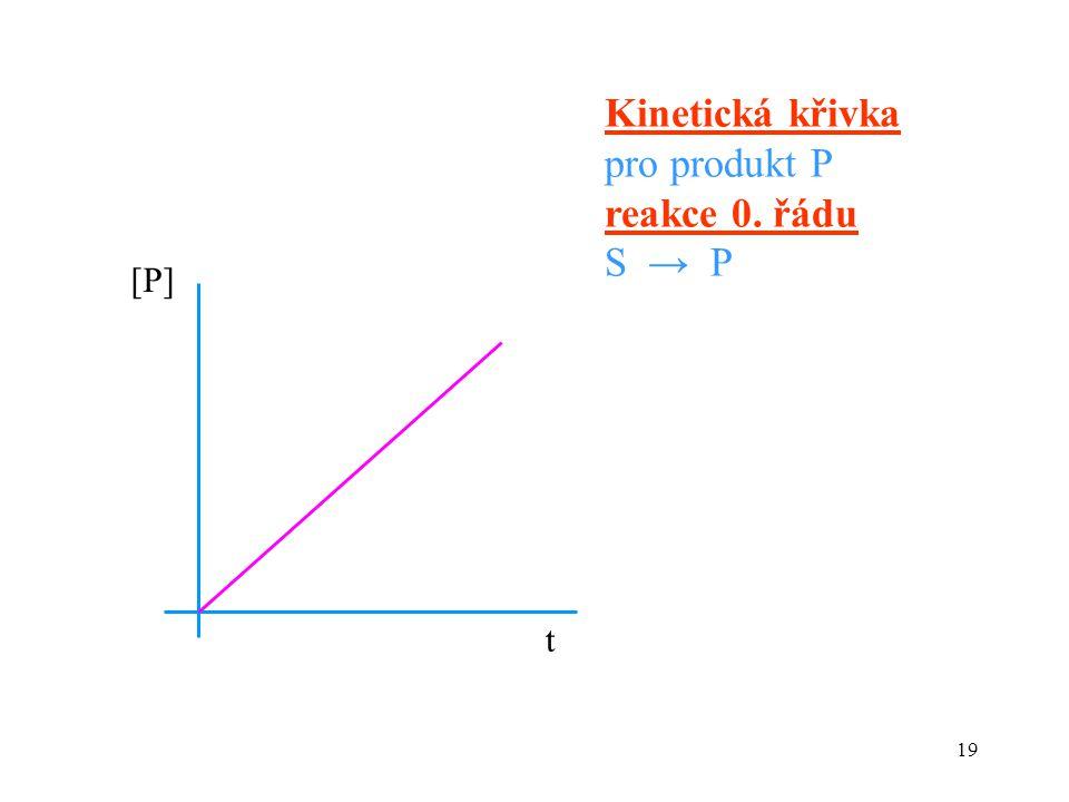 19 Kinetická křivka pro produkt P reakce 0. řádu S → P [P][P] t