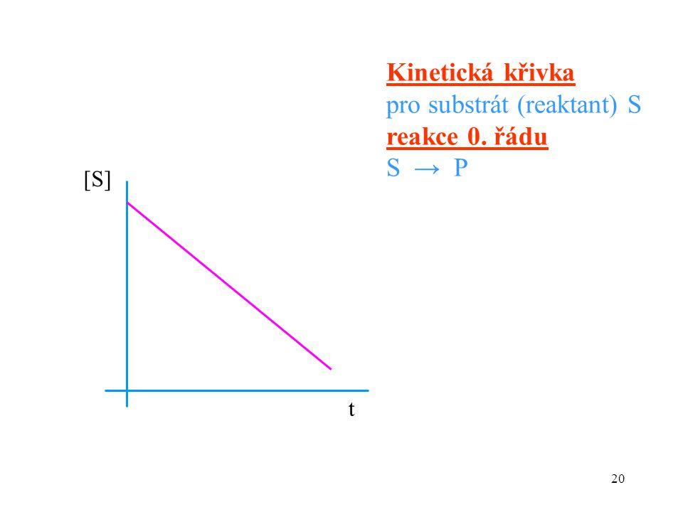 20 Kinetická křivka pro substrát (reaktant) S reakce 0. řádu S → P [S][S] t