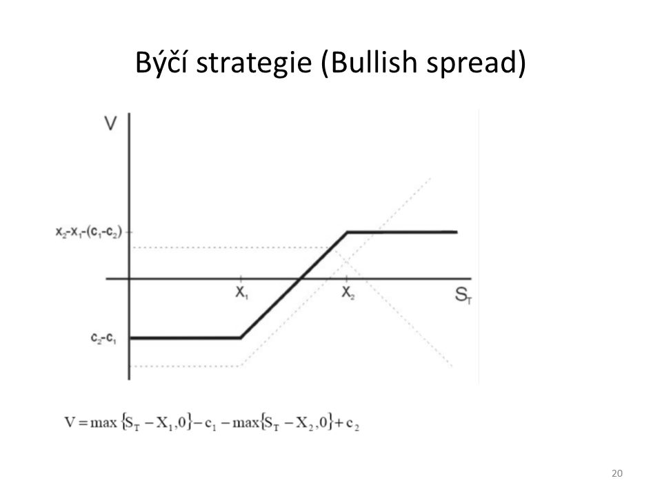 20 Býčí strategie (Bullish spread) 20