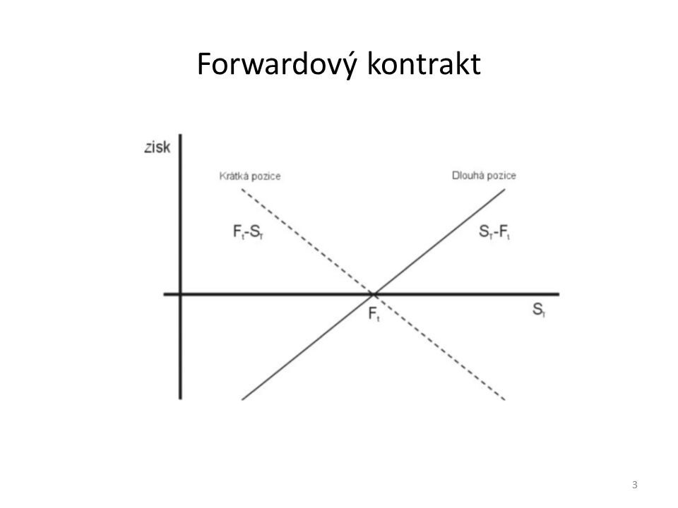 3 Forwardový kontrakt 3