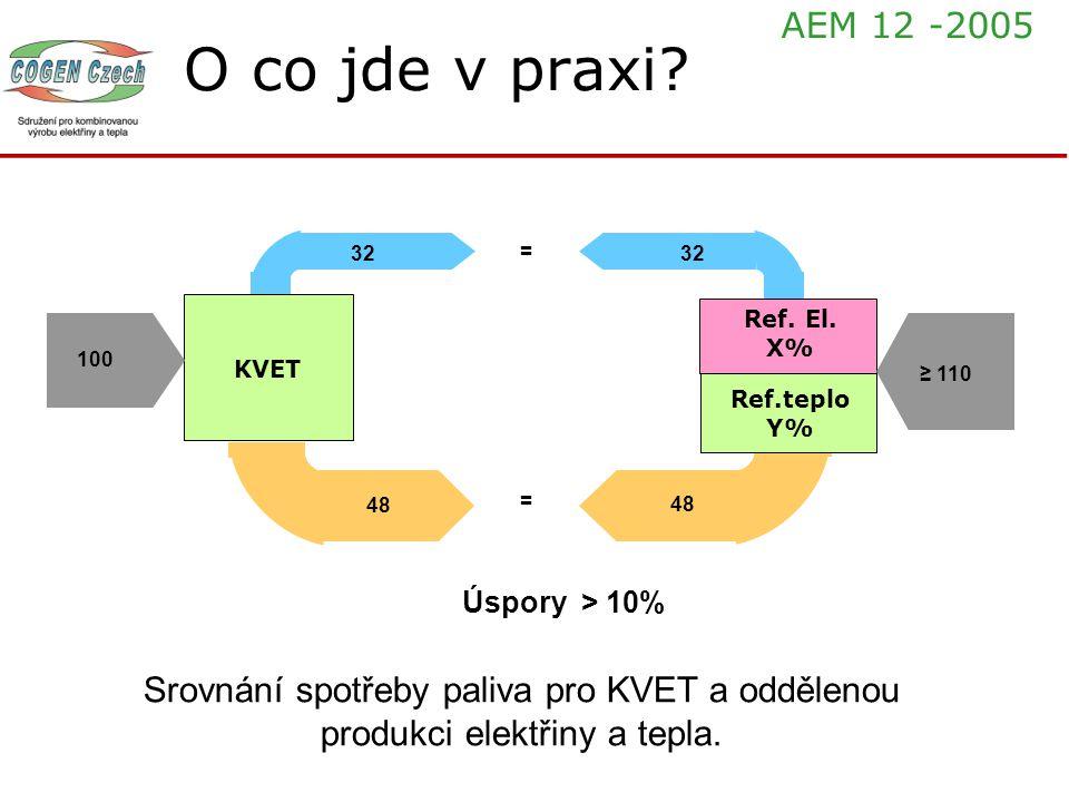 O co jde v praxi? 73 32 Ref.teplo Y% Ref. El. X% KVET 100 48 32 = ≥ 110 48 = Úspory > 10% Srovnání spotřeby paliva pro KVET a oddělenou produkci elekt