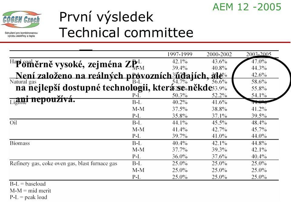 První výsledek Technical committee Poměrně vysoké, zejména ZP. Není založeno na reálných provozních údajích, ale na nejlepší dostupné technologii, kte