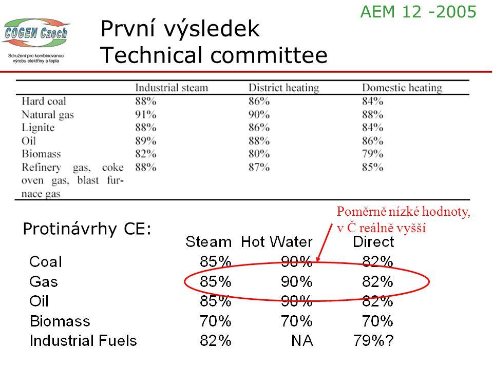 Protinávrhy CE: Poměrně nízké hodnoty, v Č reálně vyšší První výsledek Technical committee AEM 12 -2005