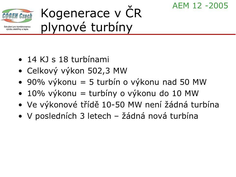 Kogenerace v ČR plynové turbíny 14 KJ s 18 turbínami Celkový výkon 502,3 MW 90% výkonu = 5 turbín o výkonu nad 50 MW 10% výkonu = turbíny o výkonu do 10 MW Ve výkonové třídě 10-50 MW není žádná turbína V posledních 3 letech – žádná nová turbína AEM 12 -2005