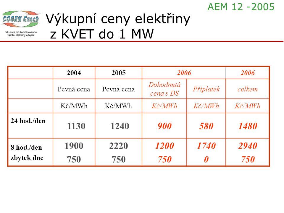 Výkupní ceny elektřiny z KVET do 1 MW 200420052006 Pevná cena Dohodnutá cena s DS Příplatekcelkem Kč/MWh 24 hod./den 1130 12409005801480 8 hod./den zb