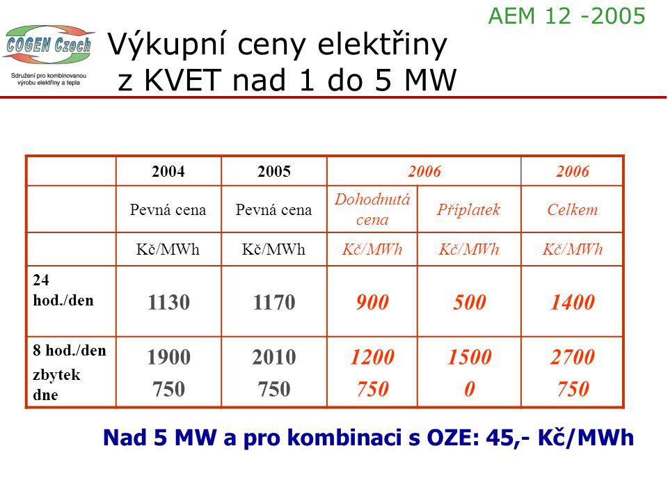 200420052006 Pevná cena Dohodnutá cena PříplatekCelkem Kč/MWh 24 hod./den 113011709005001400 8 hod./den zbytek dne 1900 750 2010 750 1200 750 1500 0 2