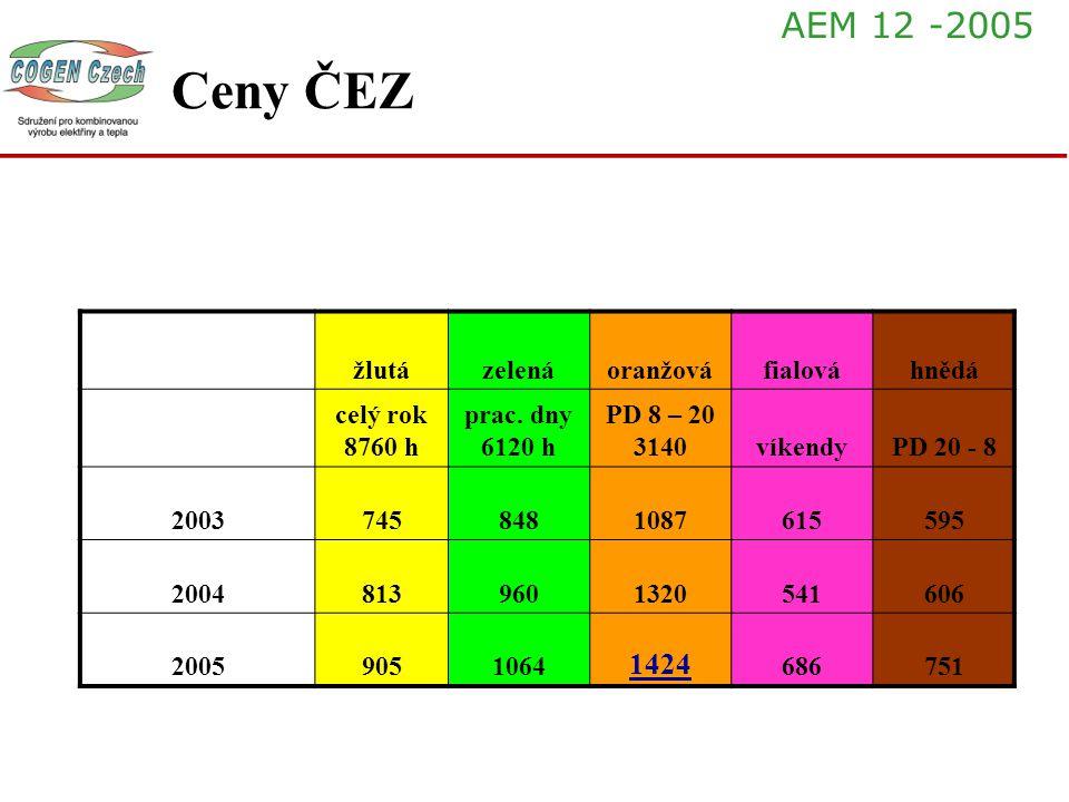 Ceny ČEZ žlutázelenáoranžováfialováhnědá celý rok 8760 h prac. dny 6120 h PD 8 – 20 3140víkendyPD 20 - 8 20037458481087615595 20048139601320541606 200