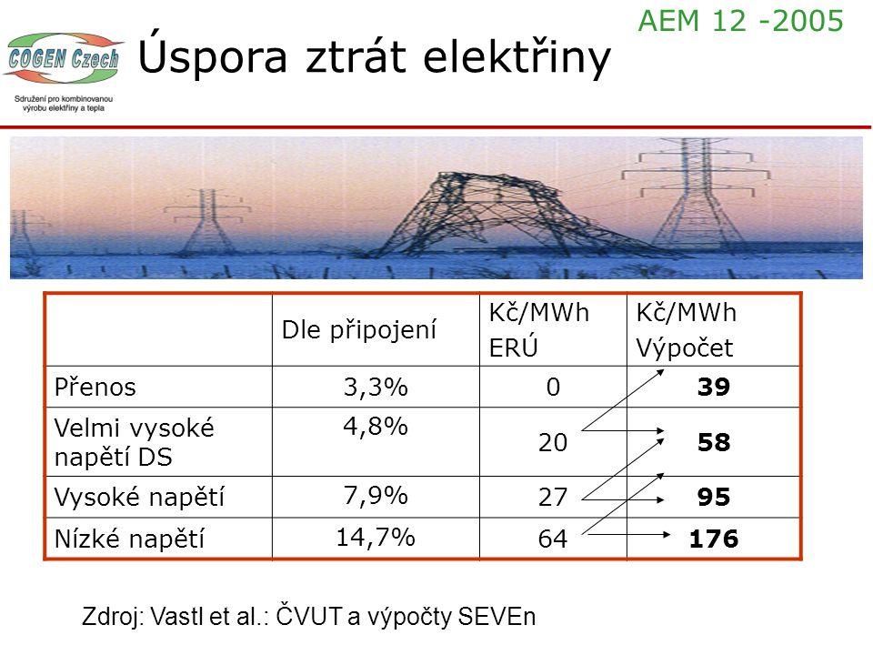 Úspora ztrát elektřiny Dle připojení Kč/MWh ERÚ Kč/MWh Výpočet Přenos3,3%039 Velmi vysoké napětí DS 4,8% 2058 Vysoké napětí 7,9% 2795 Nízké napětí 14,
