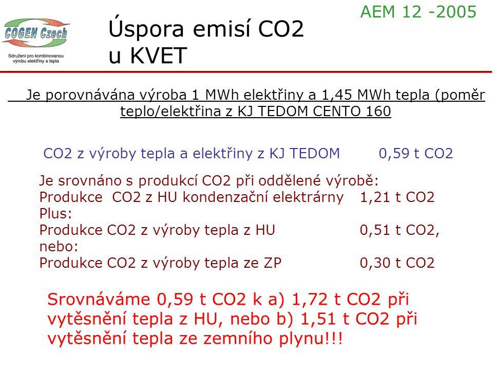 Úspora emisí CO2 u KVET Je porovnávána výroba 1 MWh elektřiny a 1,45 MWh tepla (poměr teplo/elektřina z KJ TEDOM CENTO 160 CO2 z výroby tepla a elektř