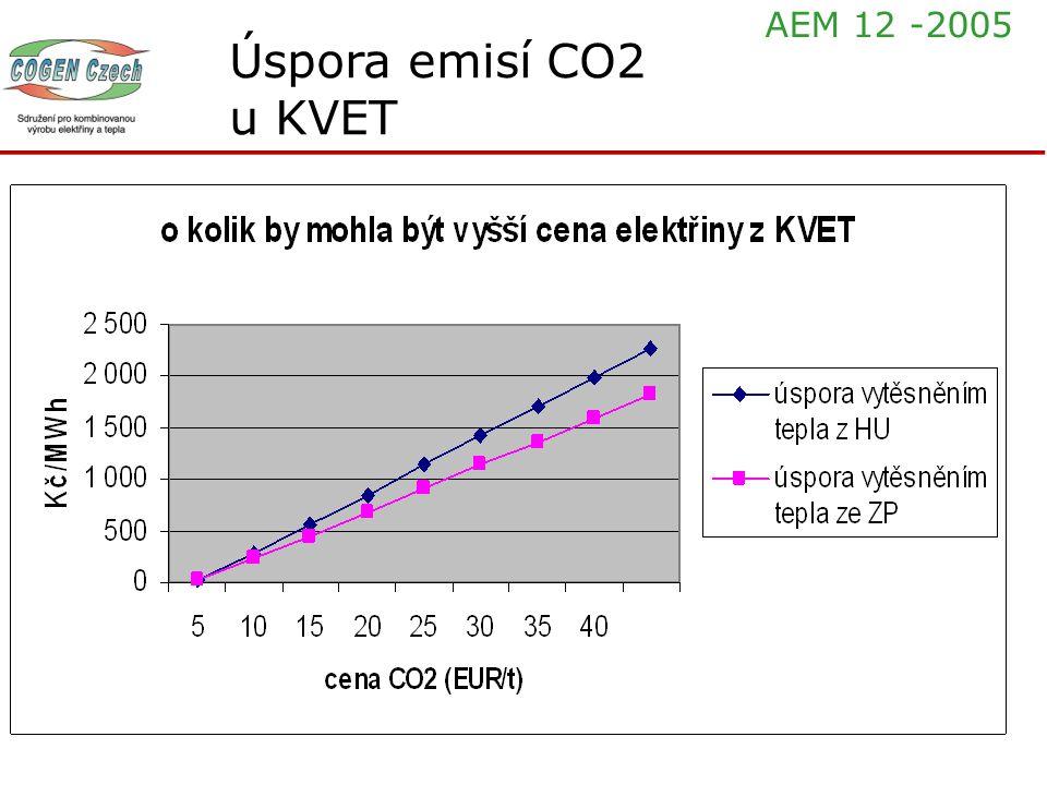 Úspora emisí CO2 u KVET AEM 12 -2005