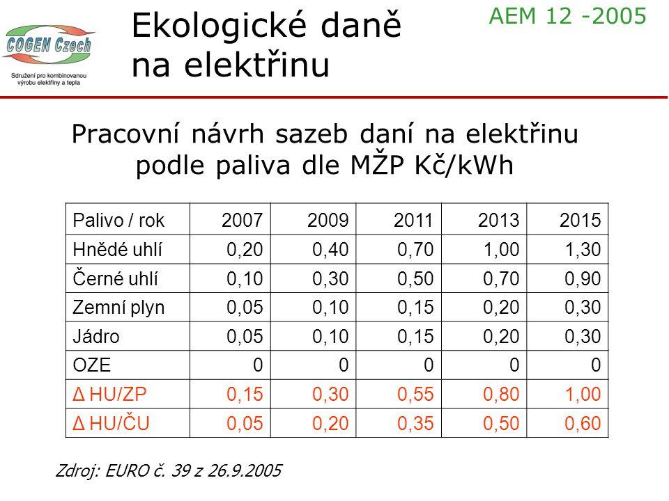 Pracovní návrh sazeb daní na elektřinu podle paliva dle MŽP Kč/kWh Palivo / rok20072009201120132015 Hnědé uhlí0,200,400,701,001,30 Černé uhlí0,100,300
