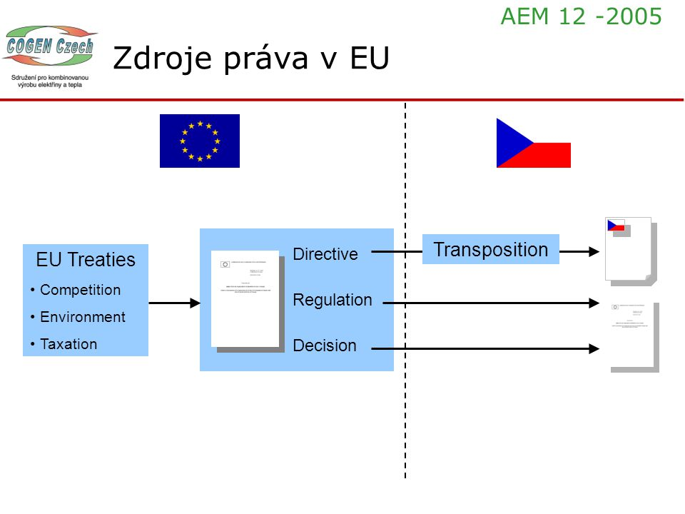 Zdroje práva v EU EU Treaties Competition Environment Taxation Directive Regulation Decision Transposition AEM 12 -2005