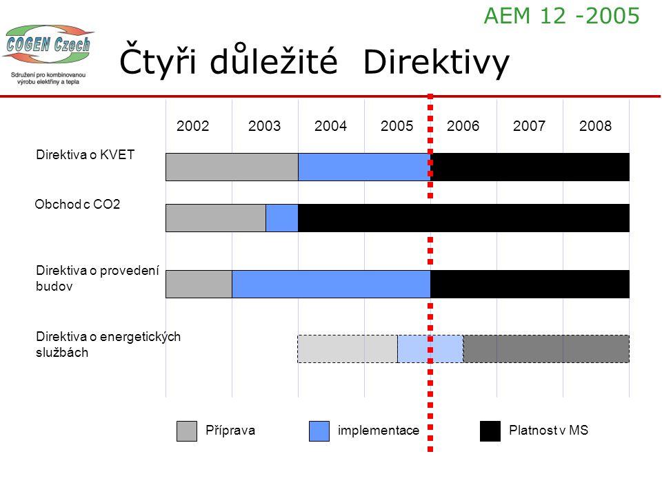 Čtyři důležité Direktivy 2002200320042005200620072008 PřípravaimplementacePlatnost v MS Direktiva o KVET Direktiva o energetických službách Direktiva