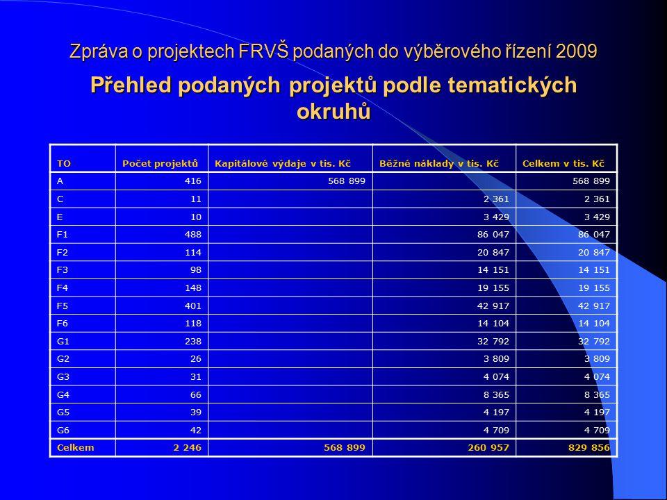 Zpráva o projektech FRVŠ podaných do výběrového řízení 2009 Přehled podaných projektů podle tematických okruhů TOPočet projektůKapitálové výdaje v tis