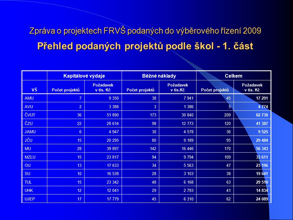 Zpráva o projektech FRVŠ podaných do výběrového řízení 2009 Přehled podaných projektů podle škol - dokončení Kapitálové výdajeBěžné nákladyCelkem VŠPočet projektů Požadavek v tis.