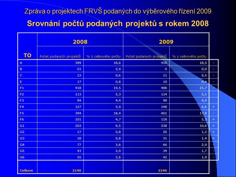 Zpráva o projektech FRVŠ podaných do výběrového řízení 2009 Srovnání počtů podaných projektů s rokem 2008 TO 20082009 Počet podaných projektů% z celko