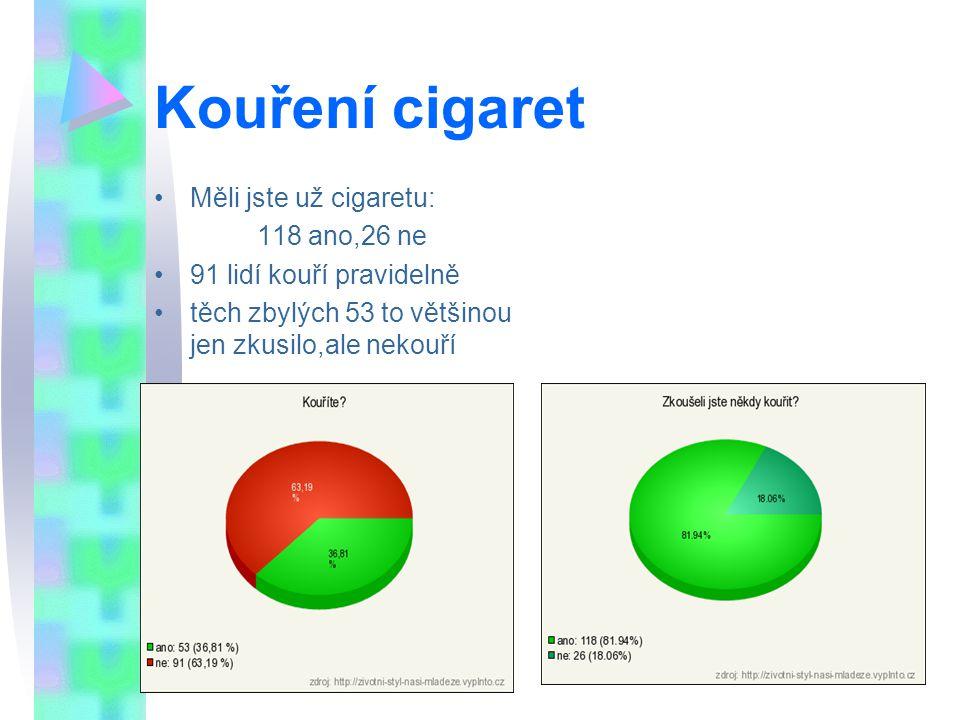 Kouření cigaret Měli jste už cigaretu: 118 ano,26 ne 91 lidí kouří pravidelně těch zbylých 53 to většinou jen zkusilo,ale nekouří