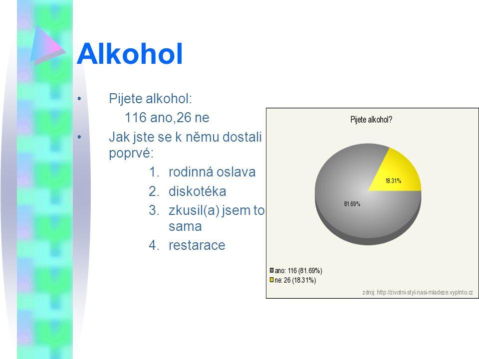Alkohol Pijete alkohol: 116 ano,26 ne Jak jste se k němu dostali poprvé: 1.rodinná oslava 2.diskotéka 3.zkusil(a) jsem to sama 4.restarace
