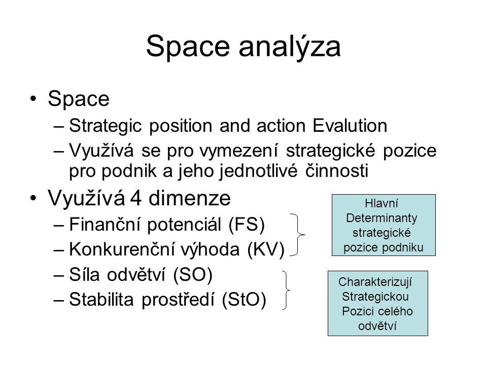 Space analýza Space –Strategic position and action Evalution –Využívá se pro vymezení strategické pozice pro podnik a jeho jednotlivé činnosti Využívá