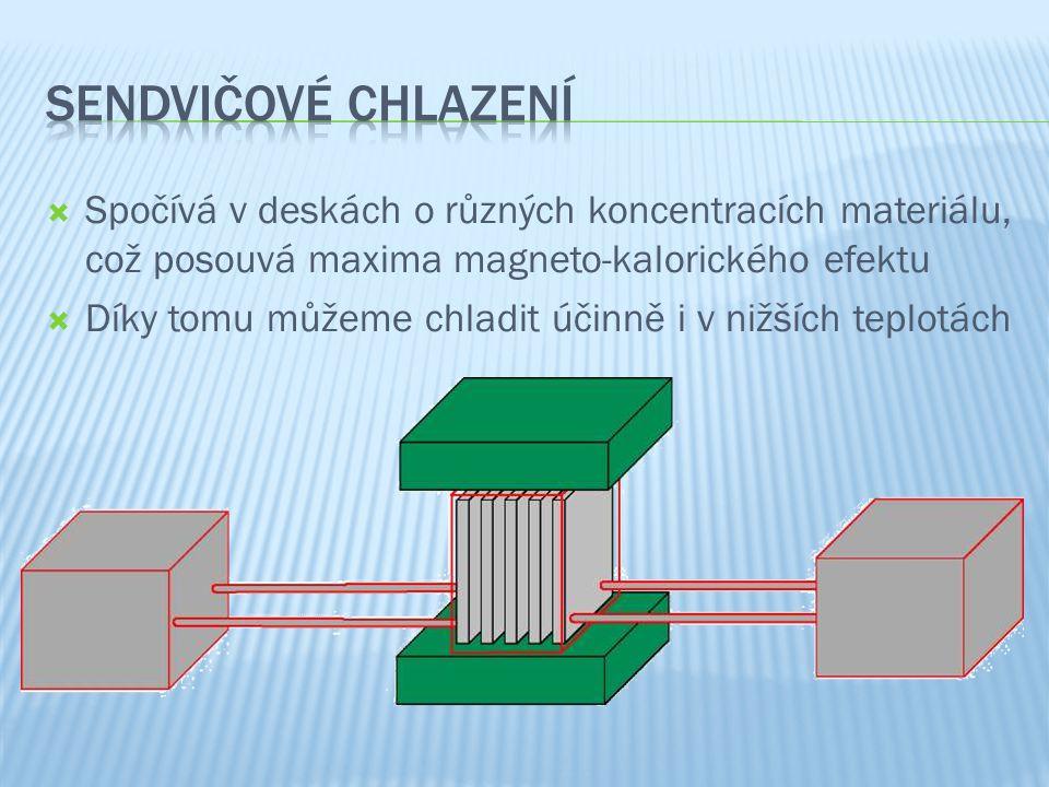  Spočívá v deskách o různých koncentracích materiálu, což posouvá maxima magneto-kalorického efektu  Díky tomu můžeme chladit účinně i v nižších teplotách