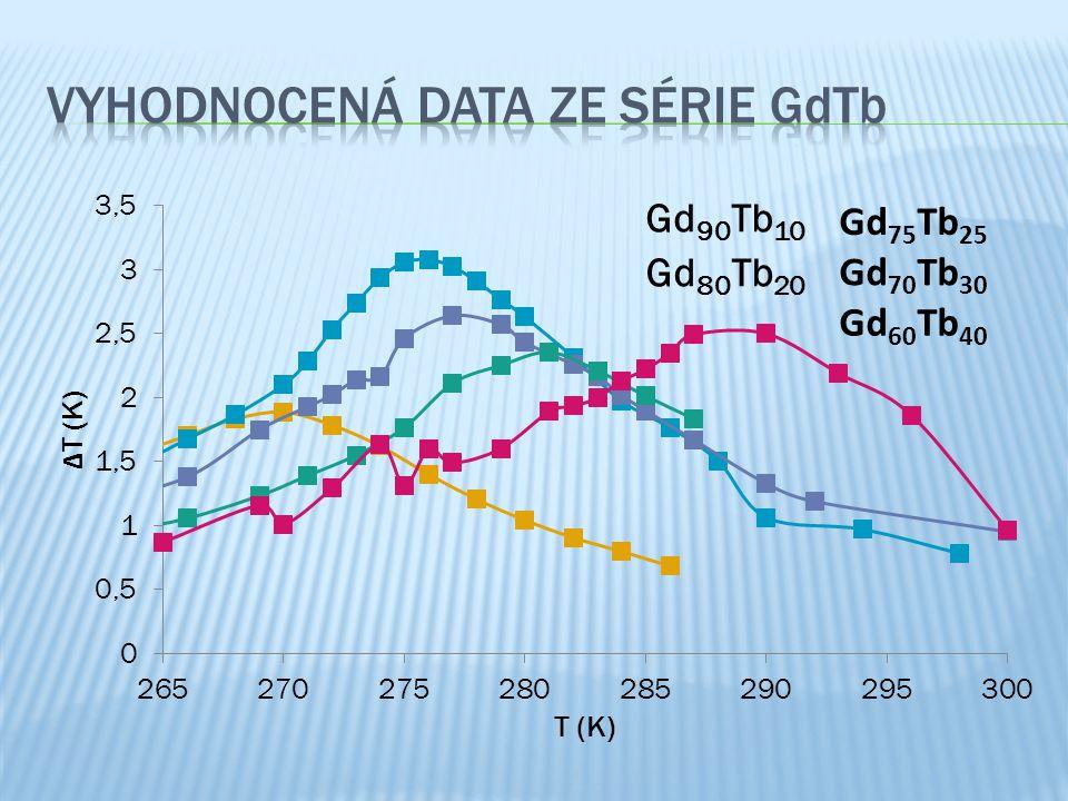 2 měsíce 5 měsíců Zpracovávání dat Připravování vzorků Změření vzorků Zpracovávání dat
