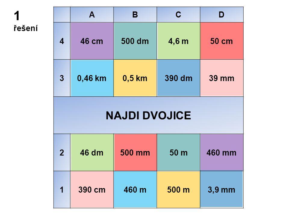 1 řešení ABCD 446 cm500 dm4,6 m50 cm 30,46 km0,5 km390 dm39 mm NAJDI DVOJICE 246 dm500 mm50 m460 mm 1390 cm460 m500 m3,9 mm