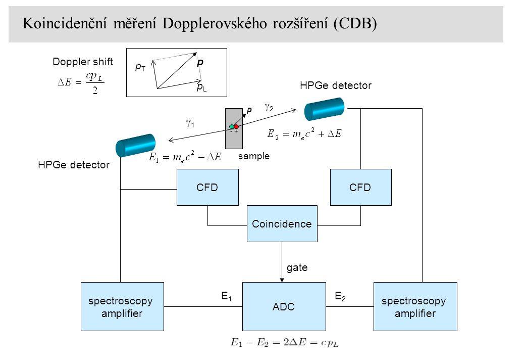 +- 11 22 sample pLpL pTpT pDoppler shift p CFD Coincidence gate E1E1 ADC spectroscopy amplifier HPGe detector E2E2 spectroscopy amplifier HPGe det
