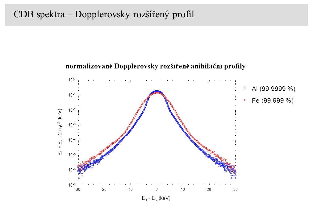 normalizované Dopplerovsky rozšířené anihilační profily Pure-digital setup CDB spektra – Dopplerovsky rozšířený profil