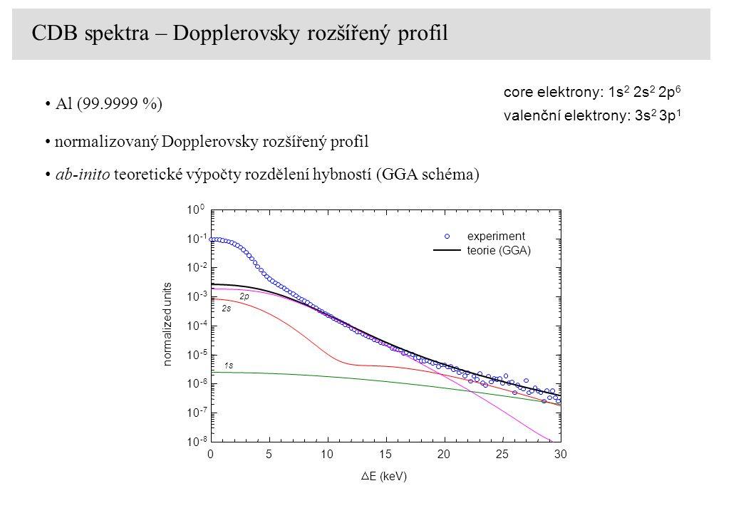  E (keV) 051015202530 normalized units 10 -8 10 -7 10 -6 10 -5 10 -4 10 -3 10 -2 10 10 0 experiment teorie (GGA) 1s 2s 2p normalizovaný Dopplerovsky