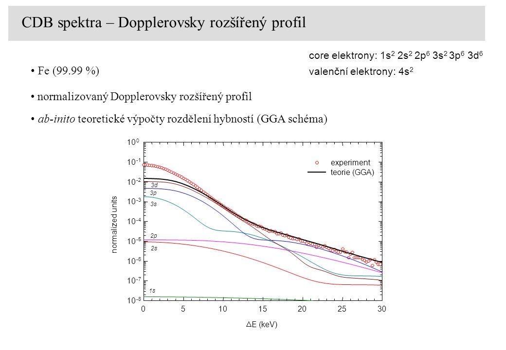Pure-digital setup CDB spektra – Dopplerovsky rozšířený profil core elektrony: 1s 2 2s 2 2p 6 3s 2 3p 6 3d 6 valenční elektrony: 4s 2 normalizovaný Do