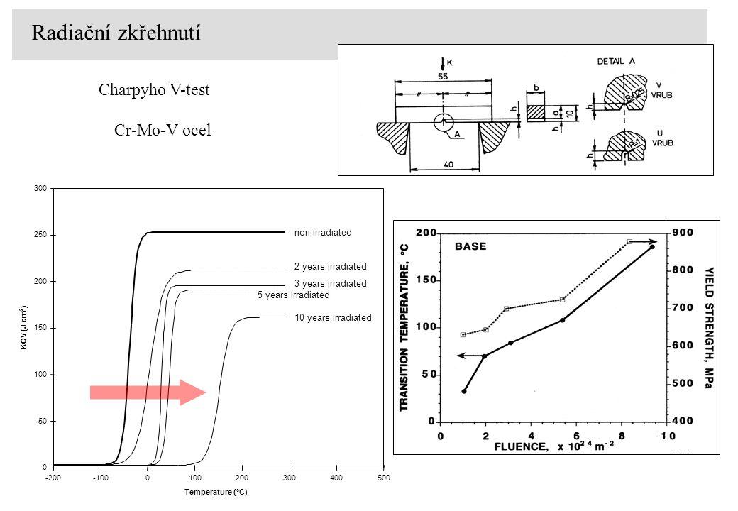 Charpyho V-test Cr-Mo-V ocel Radiační zkřehnutí