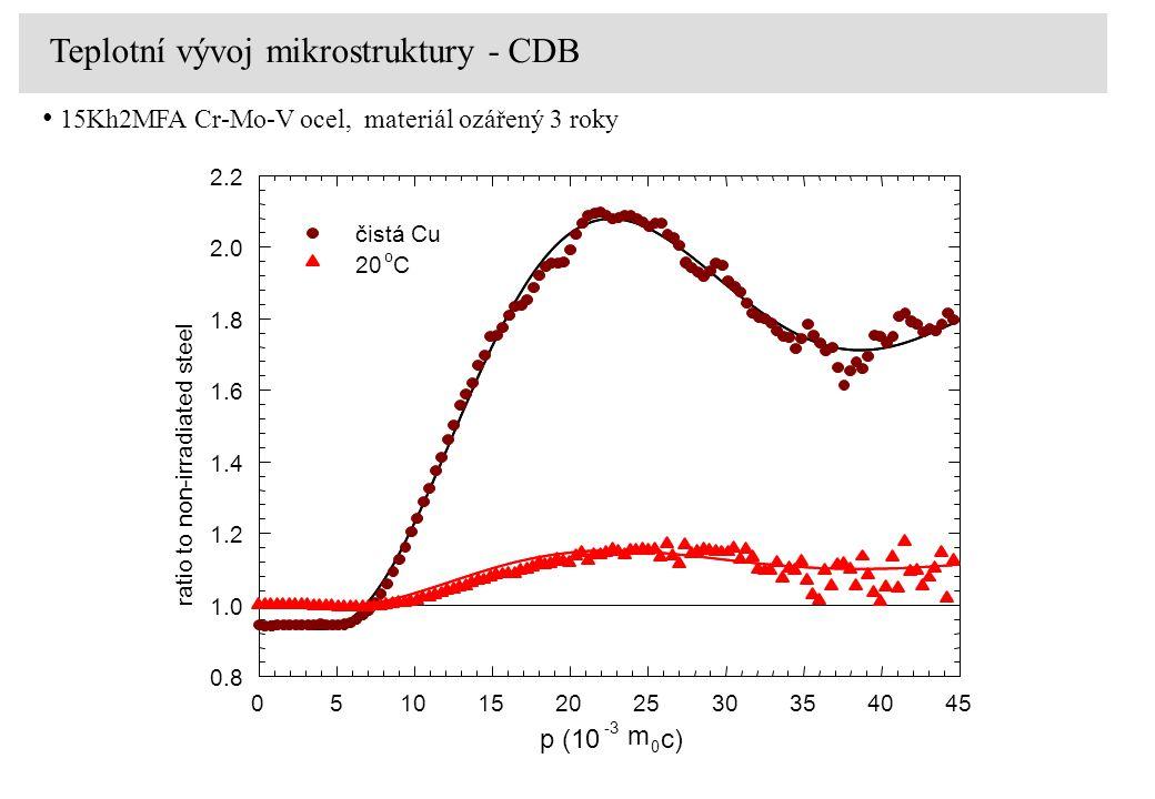 p (10 -3 m 0 c) 051015202530354045 0.8 1.0 1.2 1.4 1.6 1.8 2.0 2.2 čistá Cu 20 o C ratio to non-irradiated steel Teplotní vývoj mikrostruktury - CDB 1