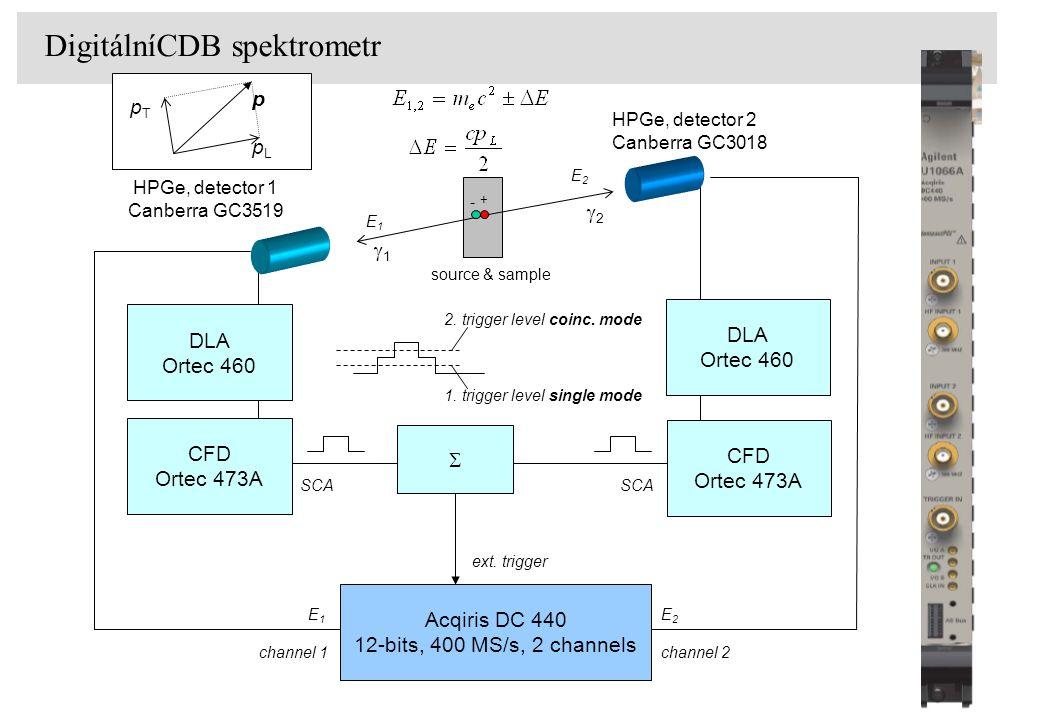 Pure-digital setup DigitálníCDB spektrometr E2E2 E2E2 E1E1 Acqiris DC 440 12-bits, 400 MS/s, 2 channels channel 1channel 2 2. trigger level coinc. mod