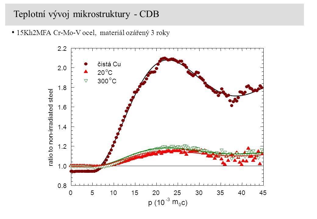 p (10 -3 m 0 c) 051015202530354045 0.8 1.0 1.2 1.4 1.6 1.8 2.0 2.2 čistá Cu 20 o C 300 o C ratio to non-irradiated steel Teplotní vývoj mikrostruktury