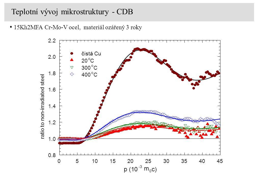p (10 -3 m 0 c) 051015202530354045 0.8 1.0 1.2 1.4 1.6 1.8 2.0 2.2 čistá Cu 20 o C 300 o C 400 o C ratio to non-irradiated steel Teplotní vývoj mikros