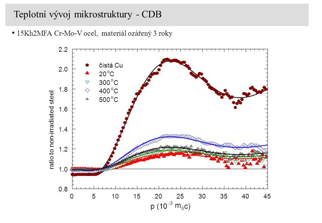 p (10 -3 m 0 c) 051015202530354045 0.8 1.0 1.2 1.4 1.6 1.8 2.0 2.2 čistá Cu 20 o C 300 o C 400 o C 500 o C ratio to non-irradiated steel Teplotní vývo
